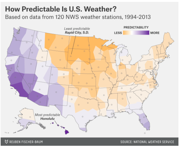 Turns out the temperature is harder to predict in the midwest.