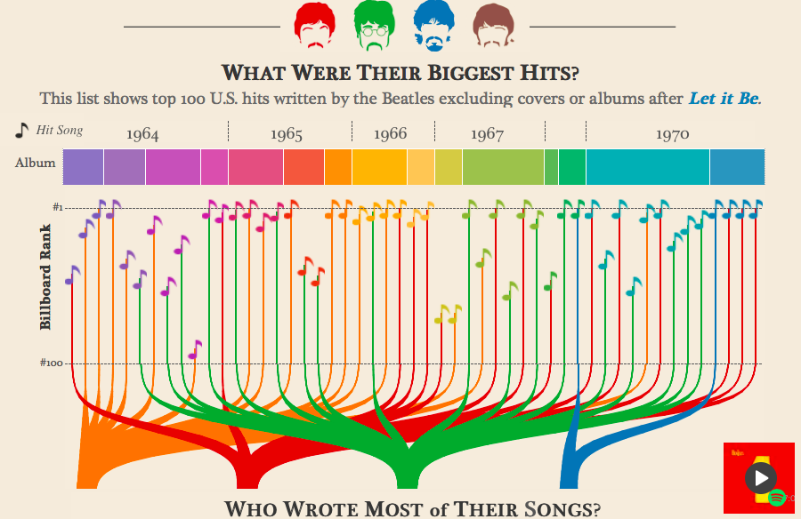 Beatles Data Visualization