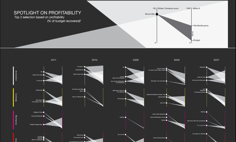movie data visualization