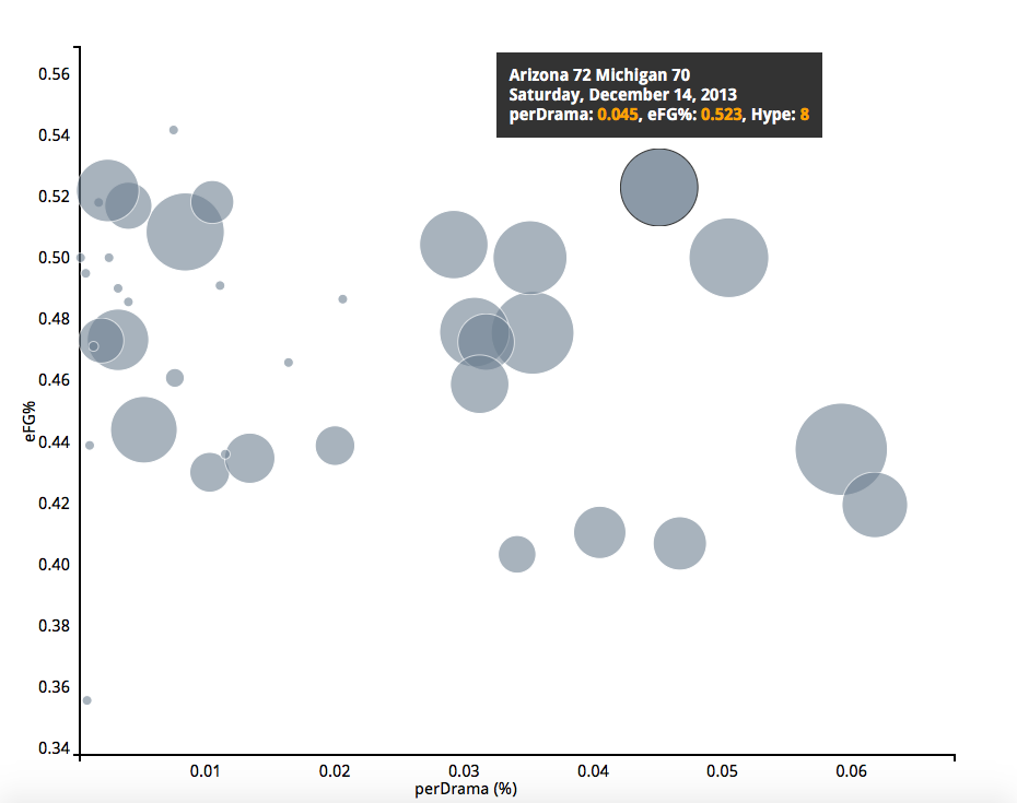 basketball data visualization