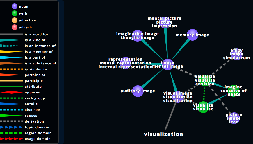 Language data visualization