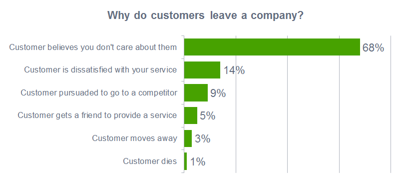 why-do-customers-leave-a-company-2017